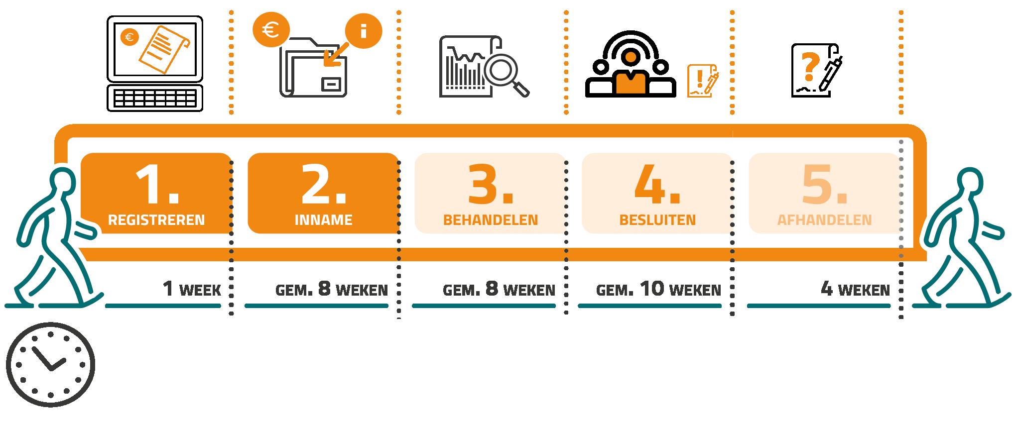 infographic met informatie over de stappen van het proces