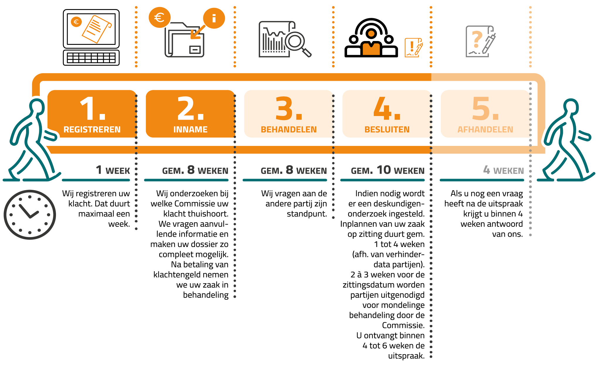 Infographic met informatie over het proces, de gemiddelde tijd en kosten.